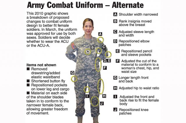 The US Army unisex combat uniform (Source: https://www.army.mil)