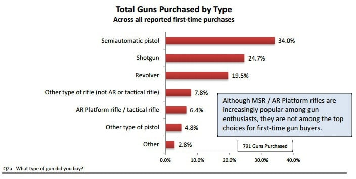 The most popular choice for first-time buyers is a semi-auto handgun. (Photo credit: NSSF)