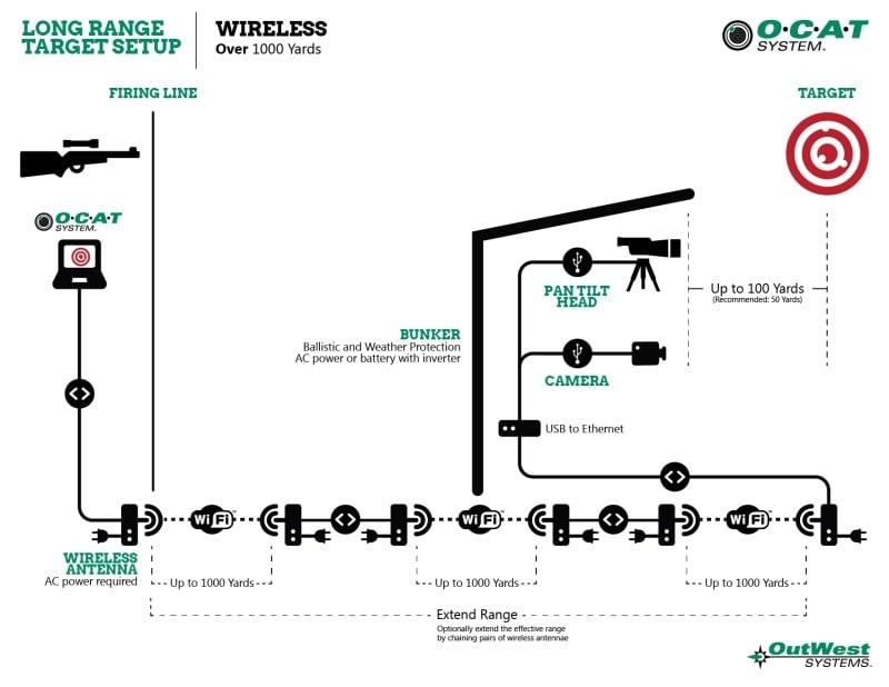 OCAT-1000+-yard-System-web
