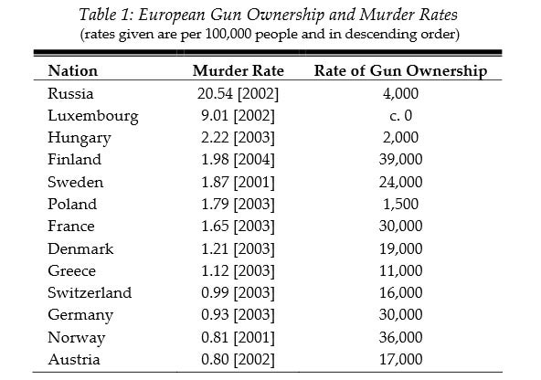 euro-murder-and-gun-rates