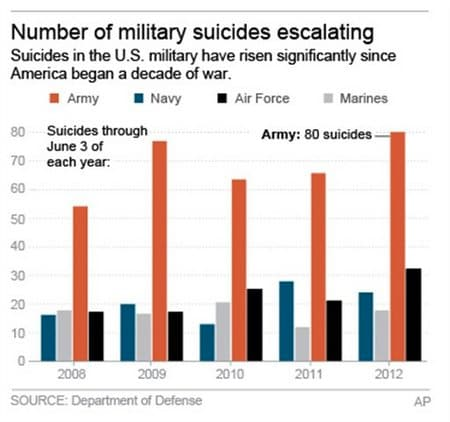 Suicide rates across the military since 2008.