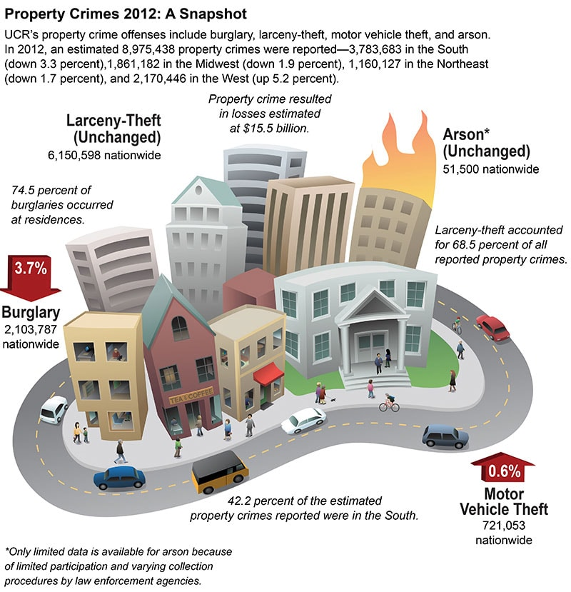A snapshot of property crimes in 2012. (Photo credit: FBI)