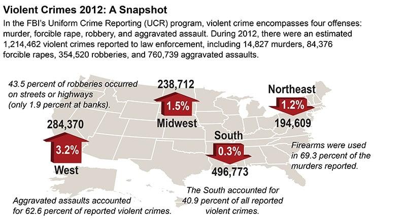 A snapshot of violent crimes in 2012. (Photo credit: FBI)