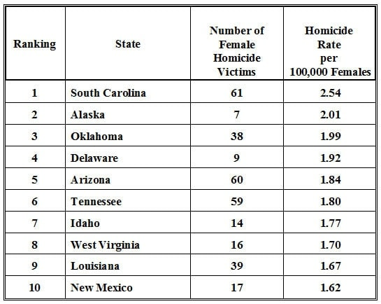 The 10 states with the highest domestic violence fatalities. (Photo credit: Violence Policy Center)