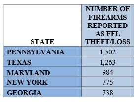 A snapshot of the states with the highest number of reported FFLs with lost or stolen firearms. (Photo credit: ATF)