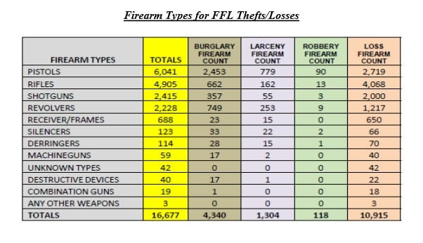 A look at the different types of weapons reported lost or stolen by FFLs. (Photo credit: ATF)