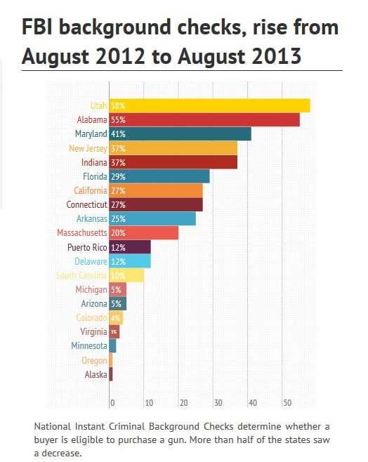 A comparison of gun states with the highest gun sales in August 2013 compared with August 2012. (Photo credit: AL.com)