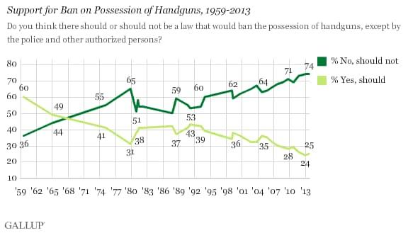 Support for banning handguns