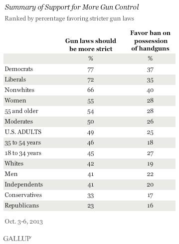 Demographic breakdown of support for gun control and handgun ban.