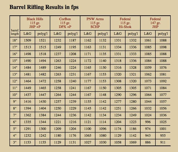 The collected results from all of the testing.  (Chart by BBTI)