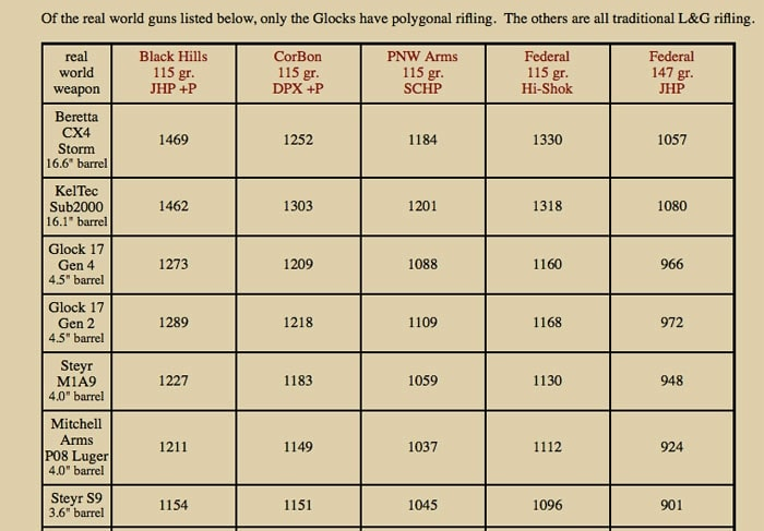 """The """"real world guns"""" tests.  Only the Glocks on this list have polygonal barrels."""