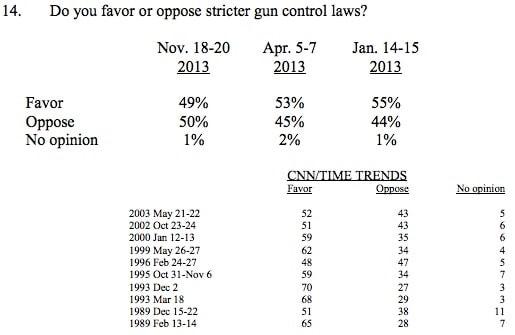 CNN poll on gun control