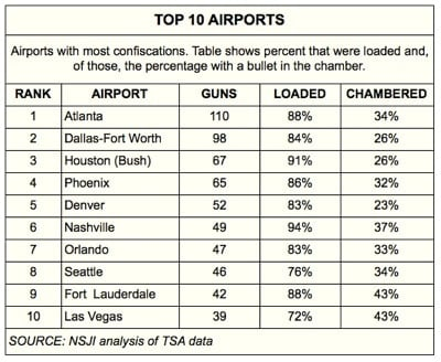 Overall almost five guns were confiscated by TSA on a daily basis across the country in 2013. Atlanta DFW and Houston topped the list. Photo credit: National Security Zone