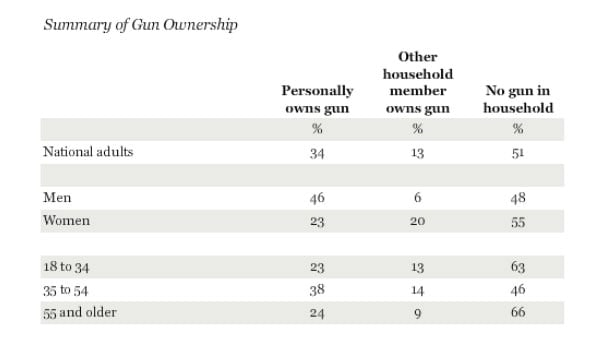 Middle-aged individuals are the largest portion of gun owners, but overall the age of gun owners is relatively evenly split. (Photo credit: Gallup)