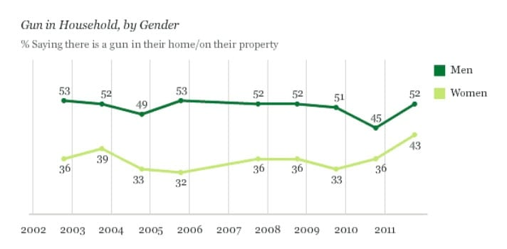 While men still make up the majority of gun owners, the number of women who own firearms is at the highest it's been since 1993. (Photo credit: Gallup)