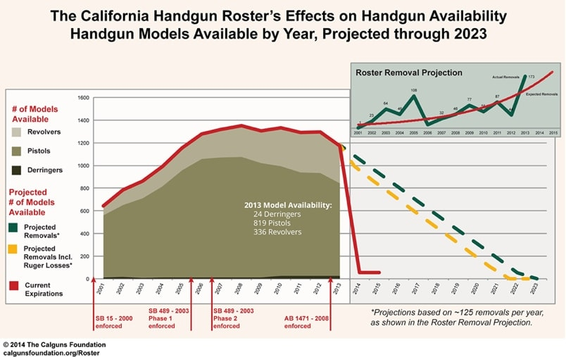 The Calguns Foundation estimates that within a few years, if the current laws remain in effect, there will be no legal handguns on the state's approved roster. (Photo credit: Calguns)