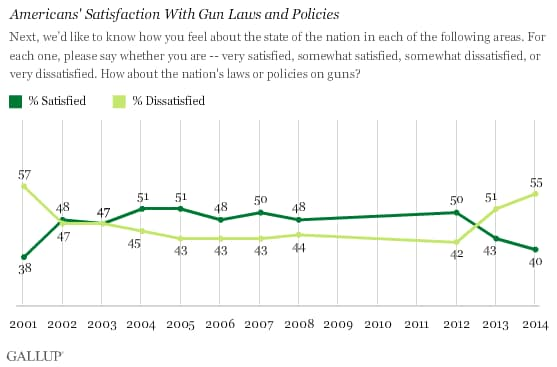 Numbers of Americans dissatisfied with current gun laws are the highest in 12 years (Photo credit: Gallup)