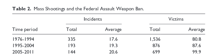 The study shows that the Assault Weapons Ban of 1994-2005 had little effect on the number of mass shootings per year.