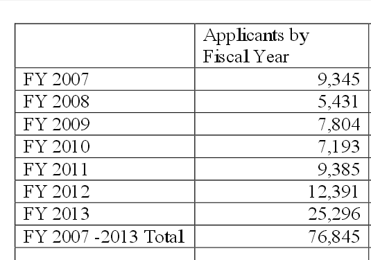 Number of applicants for CCW permits in Kansas since 2007. Photo credit: Kansas State DPS