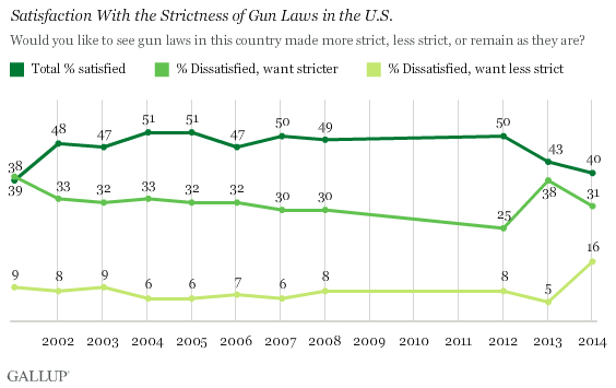 Gallup found a threefold increase in the numbers of those who wanted less strict gun laws. (Photo credit: Gallup)