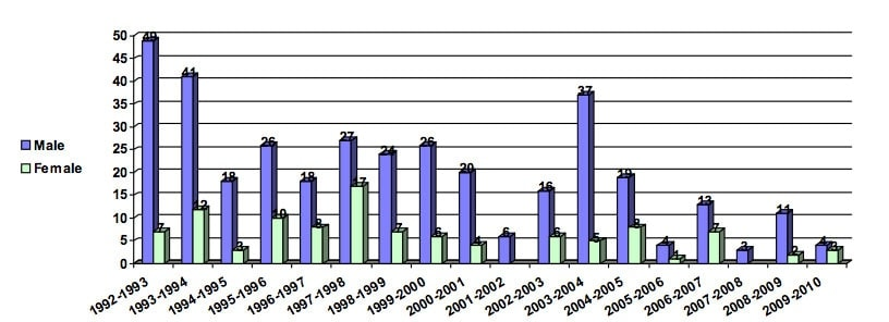 Despite what seems to be an increase in school shootings, they have actual been on a somewhat steady decline over the past two decades. (Photo credit: National School Safety Center)