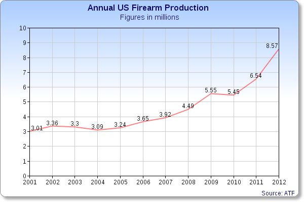 US annual gun production figures, largely static from 2000-2008, have risen dramatically in the past four years according to data from the ATF.