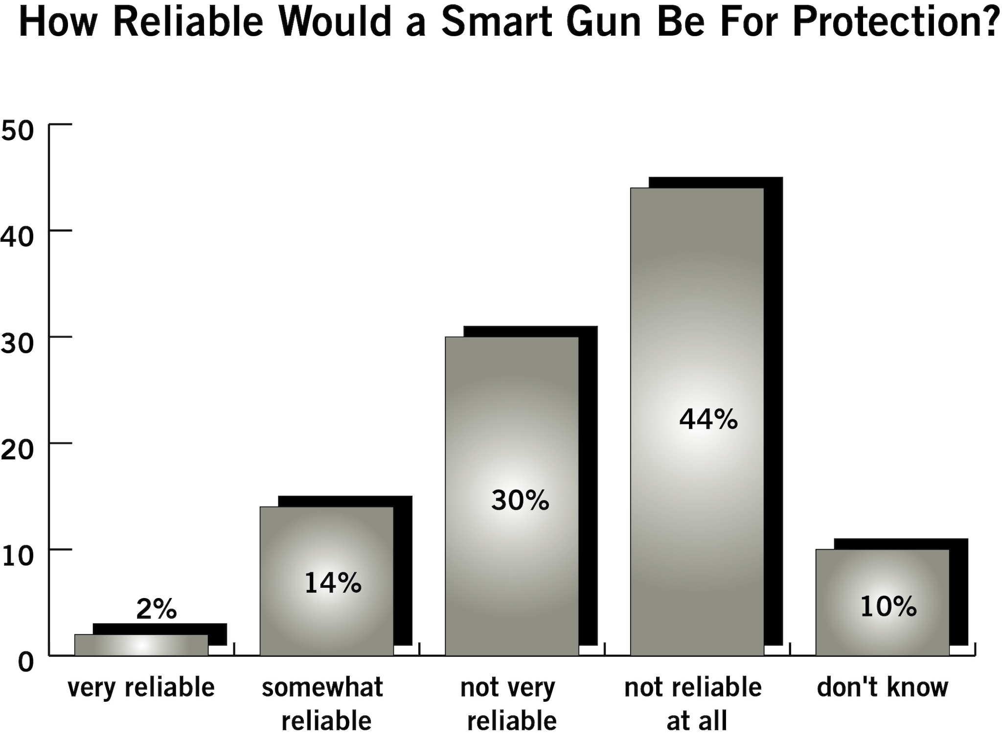 A recent poll conducted for the National Shooting Sports Foundation found that the concept of a 'smart gun' is not popular (Photo credit; NSSF)