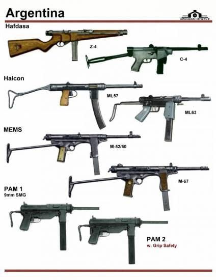 Argentina submachine guns