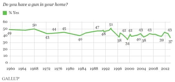Gallup Poll Household Gun Ownership (Photo credit: Gallup)