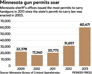 The numbers of concealed carry permits applied for by Minnesota residents have doubled in the past year and nearly tripled since 2009. (Photo credit: Twincities.com)