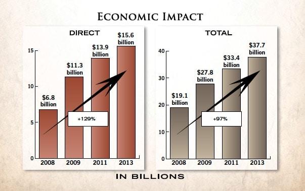 Economic-Impact-graph-2013