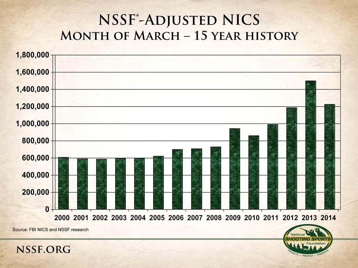 (Graphic: NSSF)