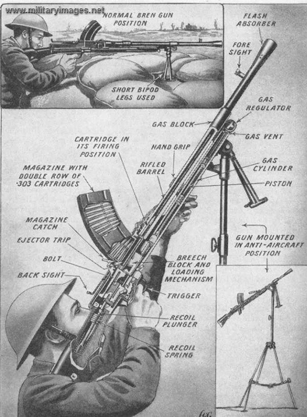 Bren instruction diagram
