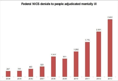 Federal NICS denials to people adjudicated mentally ill (PRNewsFoto/Everytown for Gun Safety)