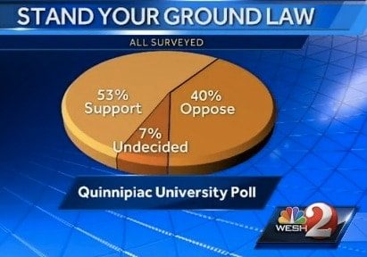 Results of a National Quinnipiac University poll on Stand Your Ground