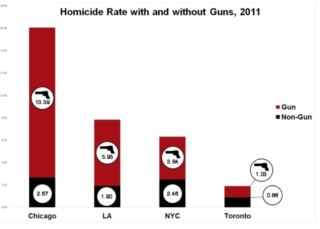 Chicago is dealing with a murder rate more than twice as high as New York or Los Angeles. (Photo credit: City of Chicago)