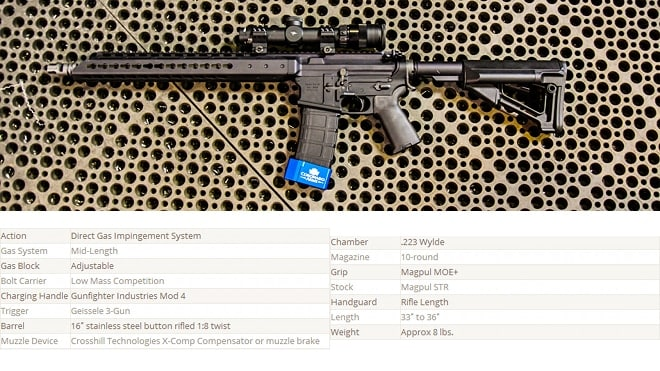 CA-15 Competition Carbine specifications. (Photo credit: Coronado Arms)