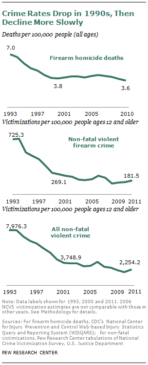 Gun crime statistics. (Graph by Pew Research Center)