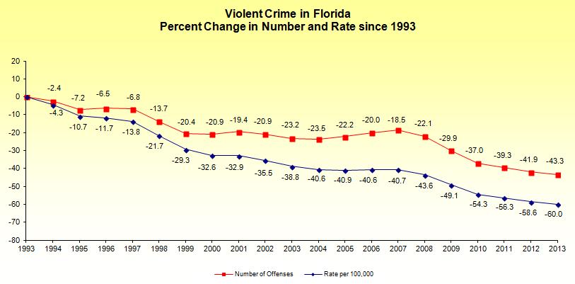 Violent Crime for Florida, 1993 - 2013, (Photo credit: Florida Department of Law Enforcement)