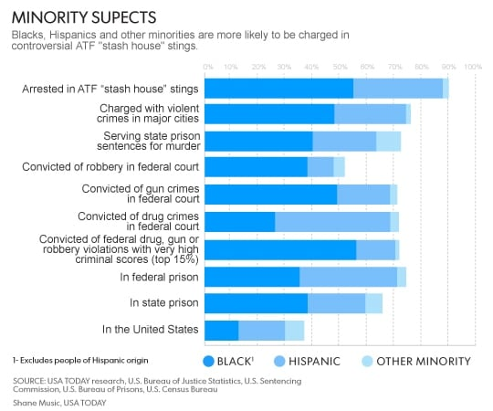 ATF-minority_chart
