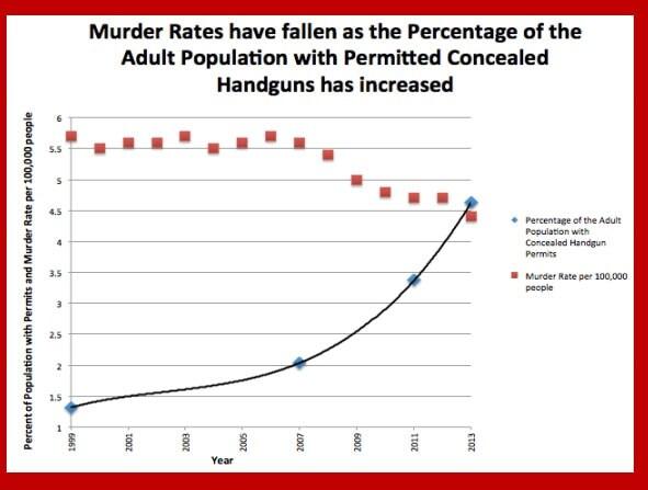 Graphic credit: Crime Prevention Research Center