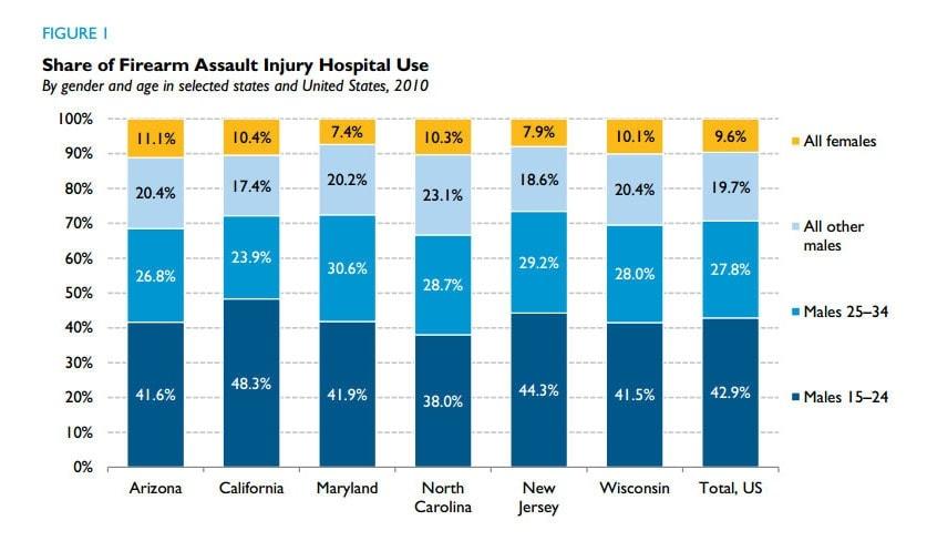 Gunshot victims by gender. Graphic: Urban Institute
