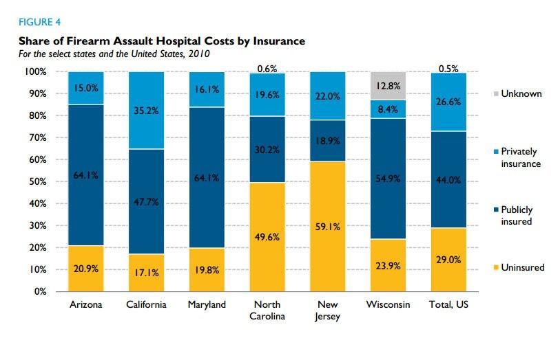 The cost of gun violence. Graphic: Urban Institute