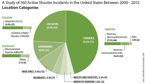 AN FBI study breaks down the types of places 160 active shooter events occurred. (Source: Federal Bureau of Investigation)