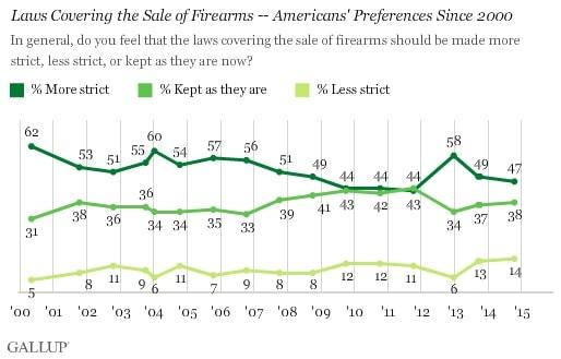 Gallup-firearm-sales-2014
