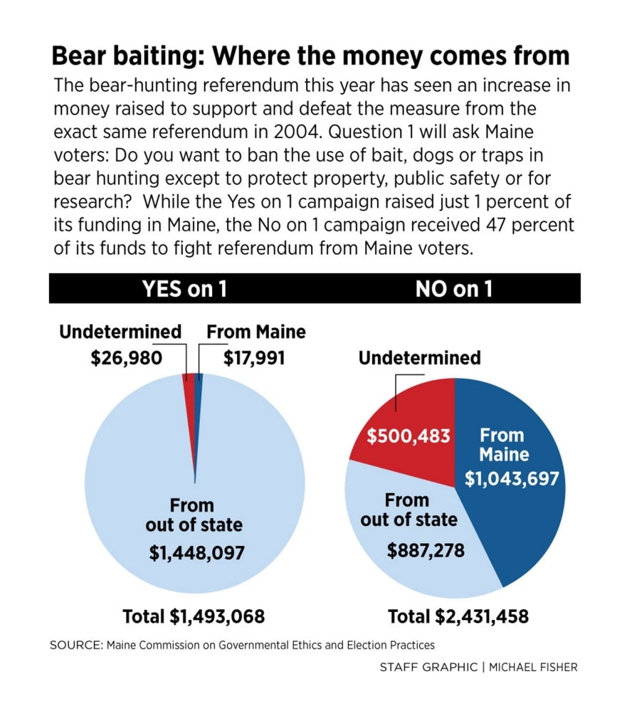 Most of the money behind the Question 1, which would curtail Maine's bear season hunting methods, comes from out of state. (Image: Portland Press-Herald)