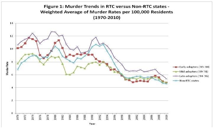 Figure 1: Murder trends