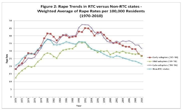 Figure 2: Rape