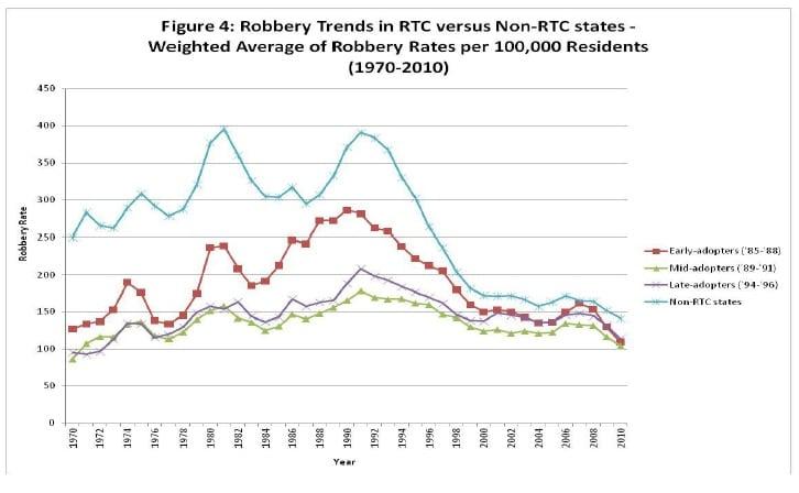 Figure 4: Robbery