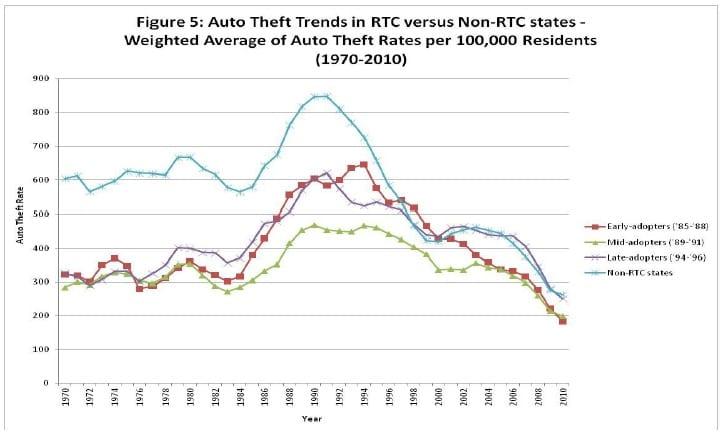 Figure 5: Auto thefts